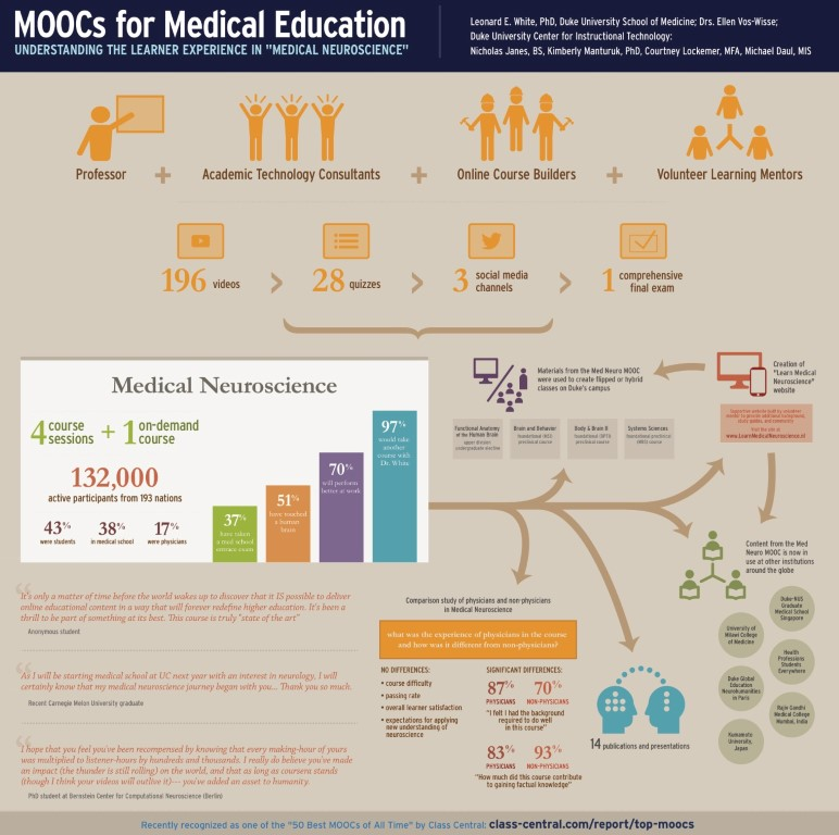 "moocs for medical education. understanding the learner expreience in ""medical neuroscience"""""
