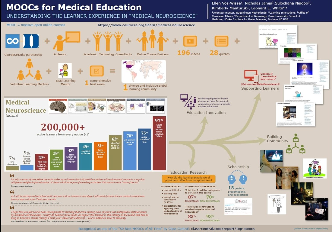 moocs for medical education. understanding the learner experience in medical neuroscience