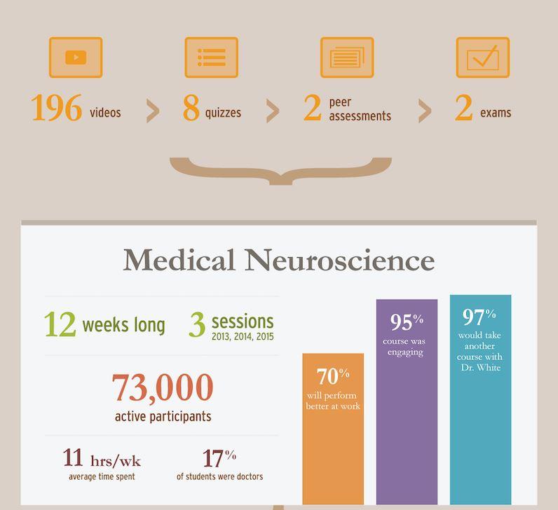 medical neuroscience, data 2013, 2014, 2015
