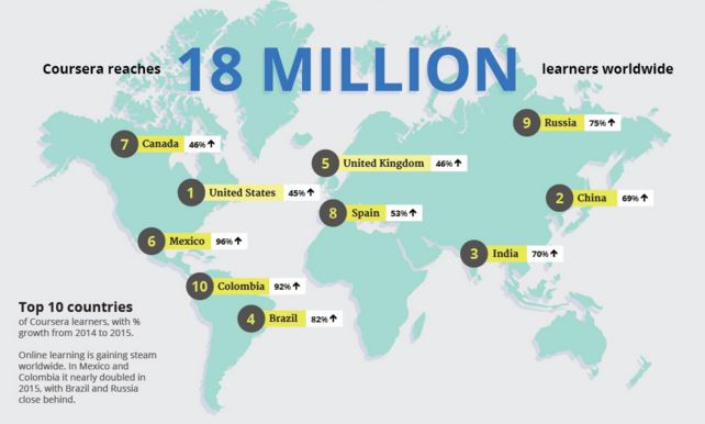 top 10 countries of coursera learners