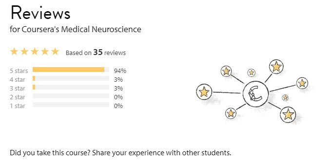 reviews on the course medical neuroscience in class centra;